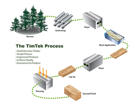 Chart showing the process of manufacture of the TimTek scrimber product.